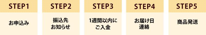 【図】購入からお届けまでの流れ